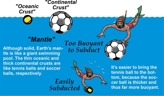 illustration of buoyancy of oceanic and continental crust using relative buoyancy of tennis ball and soccer ball in the ocean as an analogy
