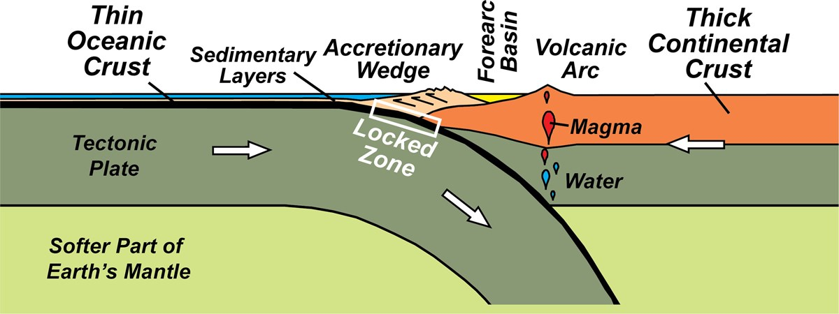 subduction zone two parallel mountain ranges