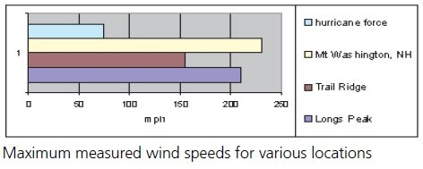 A bar graph shows maximum wind speeds in mph throughout the park.