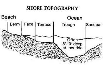 Shore Topography demonstrating deep troughs before reaching a sandbar.