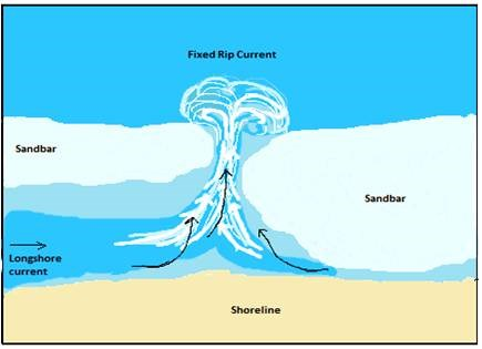 "Longshore currents run parallel to the beach and are present most days. Seaward or ""rip"" currents run perpendicular to the beach."