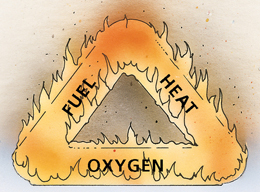 The fire triangle is comprised of fuel, heat, and oxygen
