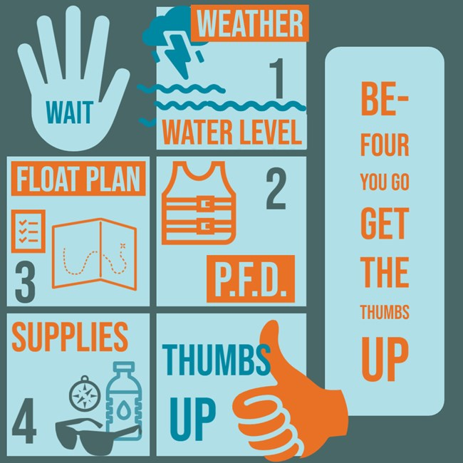 graphic describing 4 things to do before you go on a paddle trip: check weather, wear a PFD, make a float plan, and grab supplies