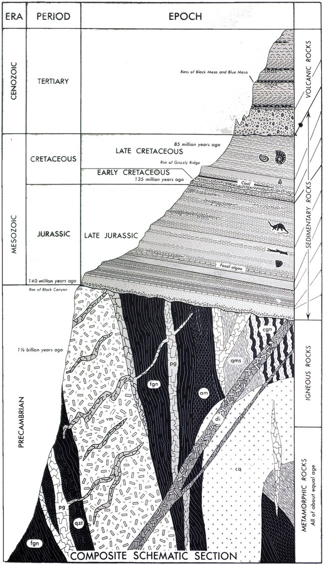 drawing of rock layers in Black Canyon with labels