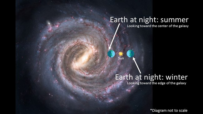 graphic showing why we see different parts of the Milky Way during different parts of the year