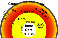 Cross section of earth, showing the different layers
