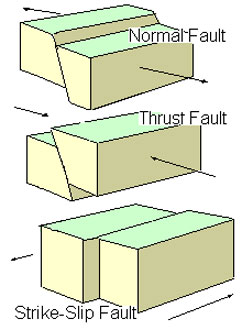 image depicting the three common fault types - from top down - normal fault, thrust fault, transform fault (also known as strike-slip fault).