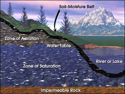 Ground water representation with Soil Moisture Belt represented as a black line, above the Zone of Aeration, water table, zone of saturation, impermeable rock; all near a river or lake.