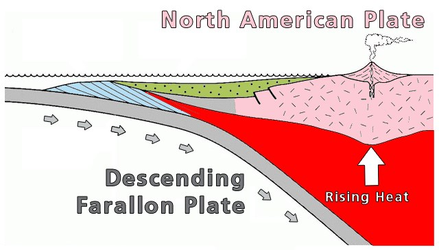 Diagram showing oceanic plate sliding underneath North America, causing heat to rise