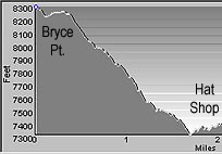 Elevation Profile of the Hat Shop Trail