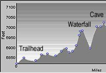 Elevation Profile for Mossy Cave Trail