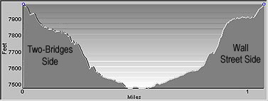 Elevation Profile of the Navajo Trail