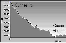 Elevation Profile for the Queens Garden Trail