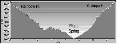 Elevation Profile of the Riggs Spring Loop Trail