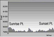 Elevation Profile of Rim Trail Between Sunrise Point and Sunset Point