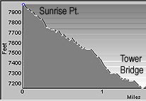 Elevation Profile of the Tower Bridge Trail