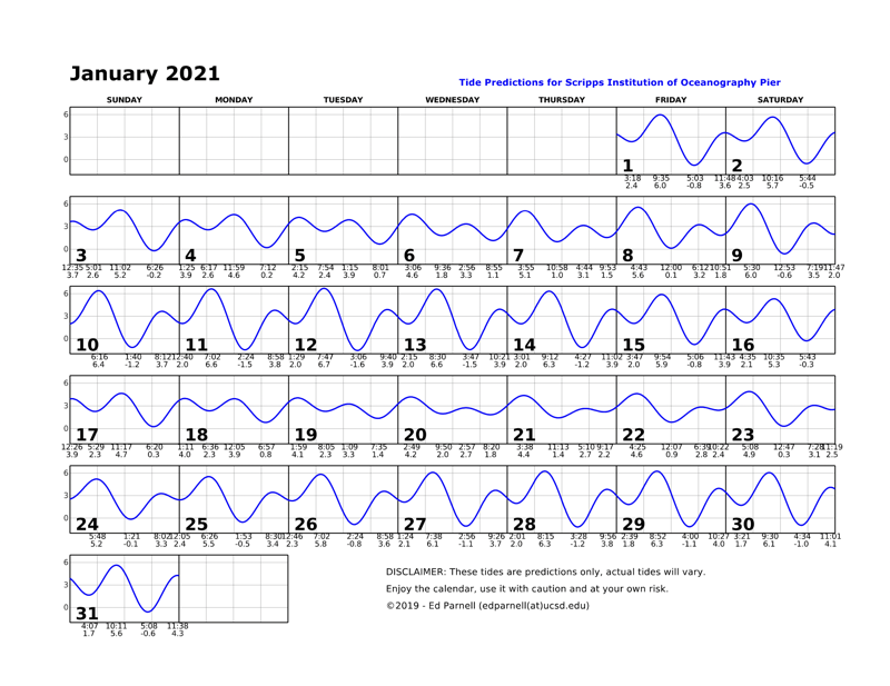 January  2021 calendar with single squiggly horizontal line through squares indicates high and low tides. Everyday the line goes down twice and up twice. Contact edparnell@ucsd.edu for more details about the calendar.