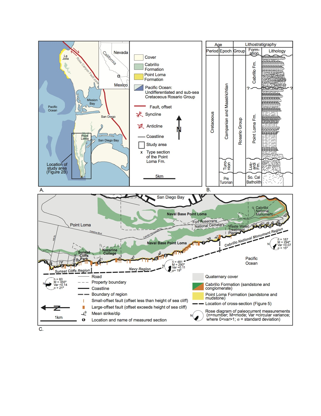 Geology of Point Loma