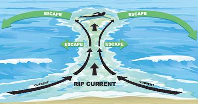 Rip current safety diagram showing how to swim parallel to the beach to escape a rip current.
