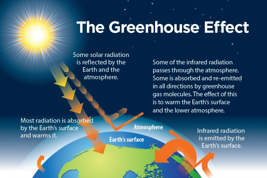 This chart shows the path of energy as light from the sun. Some of the energy is trapped in the greenhouse of the atmosphere, the rest seeps into space.
