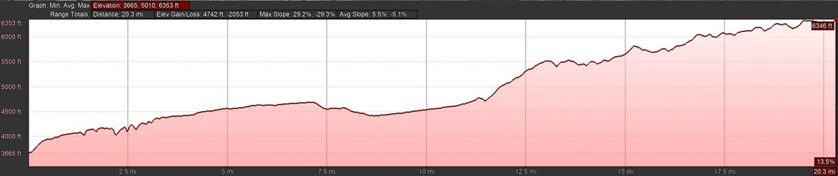 GRT Elevation Profile through Carlsbad Caverns