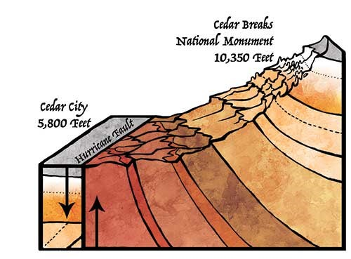 Illustration of the Cedar Breaks rock layers and their uplift.