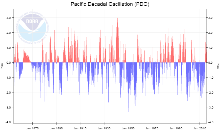 Pacific Decadal Oscillation (PDO) index values from 1854 to 2015