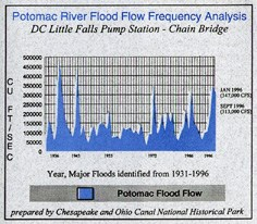 Chart of Potomac River Flood Flow Frequency Analysis