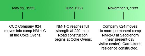 Rim Rock Drive Timeline - Colorado National Monument (U.S. ...