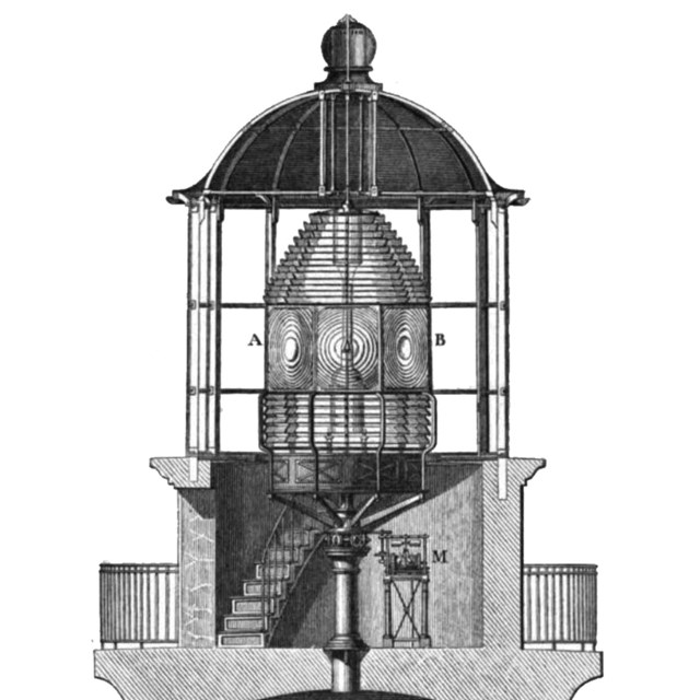 Sketch of a first order Fresnel Lens.