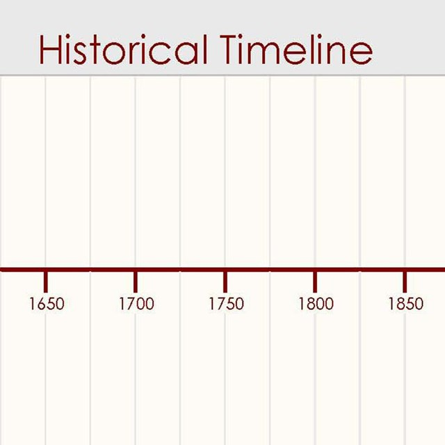 Timeline graphic showing range of dates
