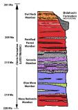 Geological Stratigraphy Diagram
