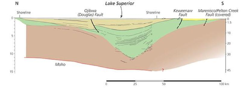 Using lake superior parks to explain the midcontinent rift us 4 photo gallery at top of page used seismic waves generated by a sound source towed behind a boat green et al 1989 the seismic waves travel downward freerunsca Choice Image