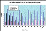 Percent Glacier Runoff to May-Sept Runoff