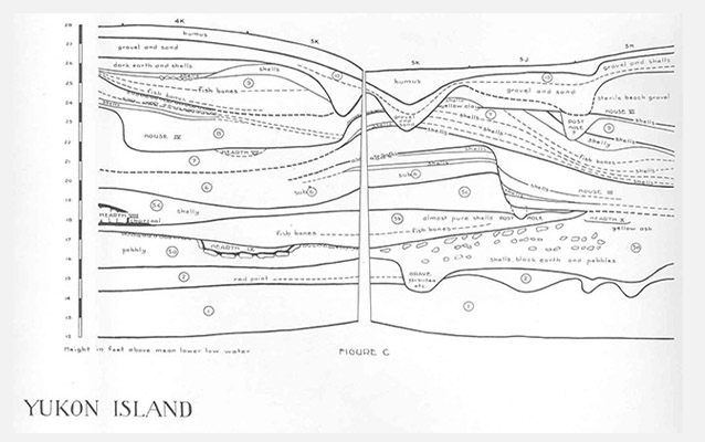 Stratigraphic drawing of archeological excavations at Yukon Island by Frederica de Laguna