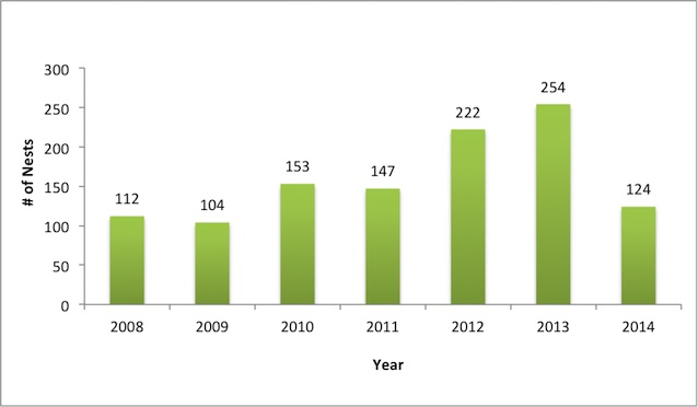 Figure 1.  CAHA sea turtle nest numbers 2008–2014.