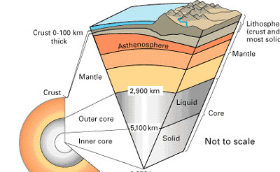 diagram of earth - a solid core surrounded by various liquid layers and then a thin crust