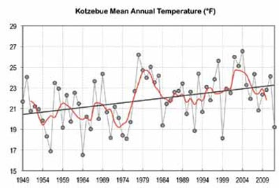 a line chart indicating warming trends
