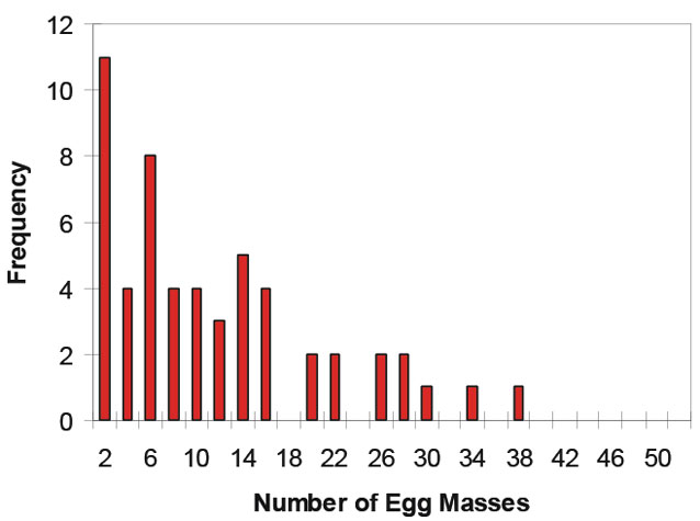 bar chart showing that most frog egg masses contain just two groups of eggs