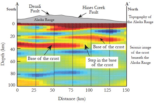 a colorful chart showing differences between the denali and hines creek faults