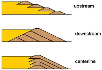 diagram showing three ways to build a dam