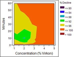 A graph displaying the effects of Vikron on didymo