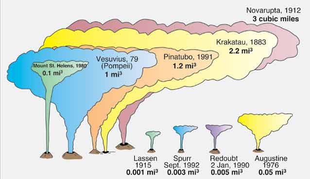 graphic showing novarupta's ash cloud as larger than any other historical ash cloud