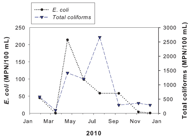 Graph showing monthly data for E. coli and total coliforms from the Mancos River
