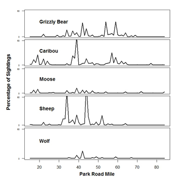graph shows that visitors are more likely to see wildlife between mile 30 and 60 on the park road