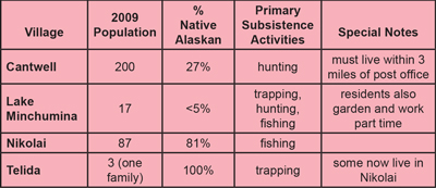 chart showing that most of Denali's subsistence users are from the village of Cantwell