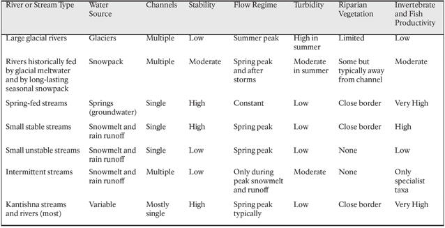 Table showing rivers, streams as they are typed by their source, stability, characteristics.