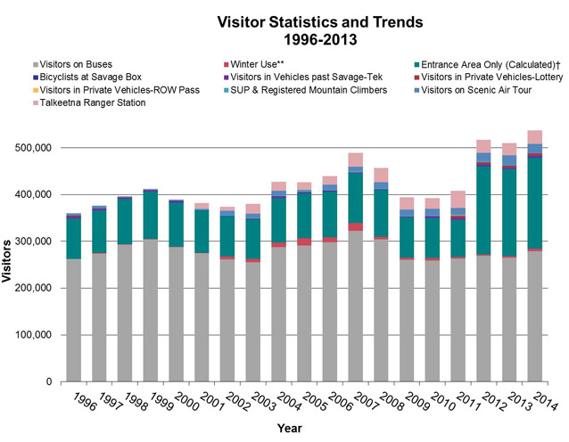 a graph that shows that park visitation overall increased since 1996