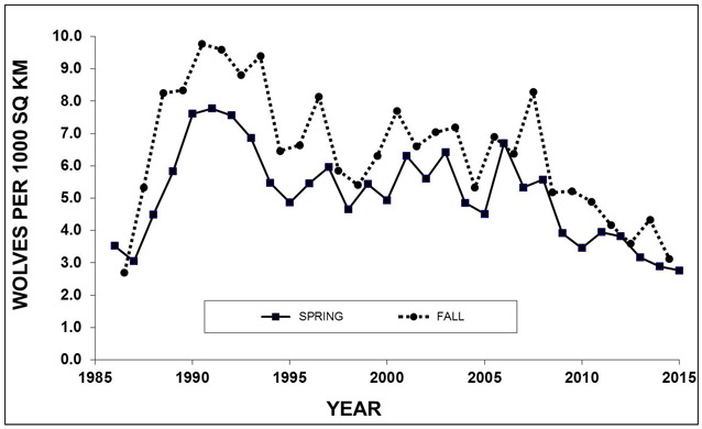 a graph that shows a decrease in wolf density since 2008