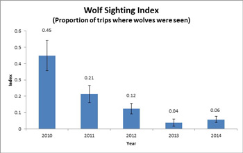 graph showing a decrease in the number of wolves seen in the park from 2010 to 2013